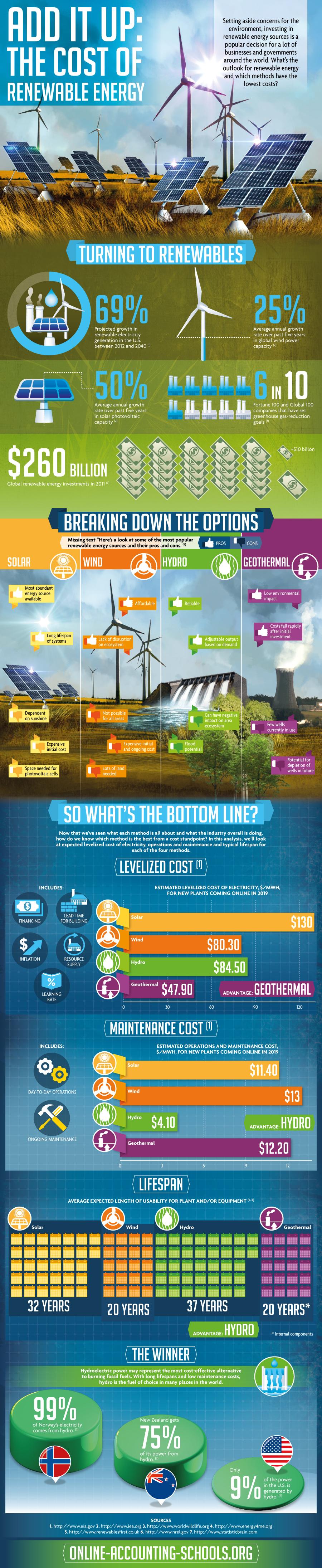 renewable-energy-cost