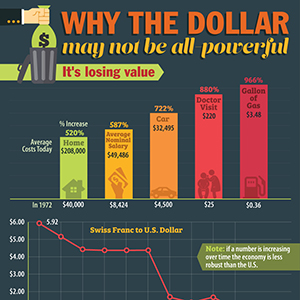 Fall-of-the-Dollar